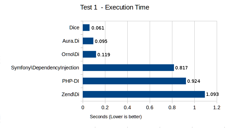 Test 1 - Execution Time