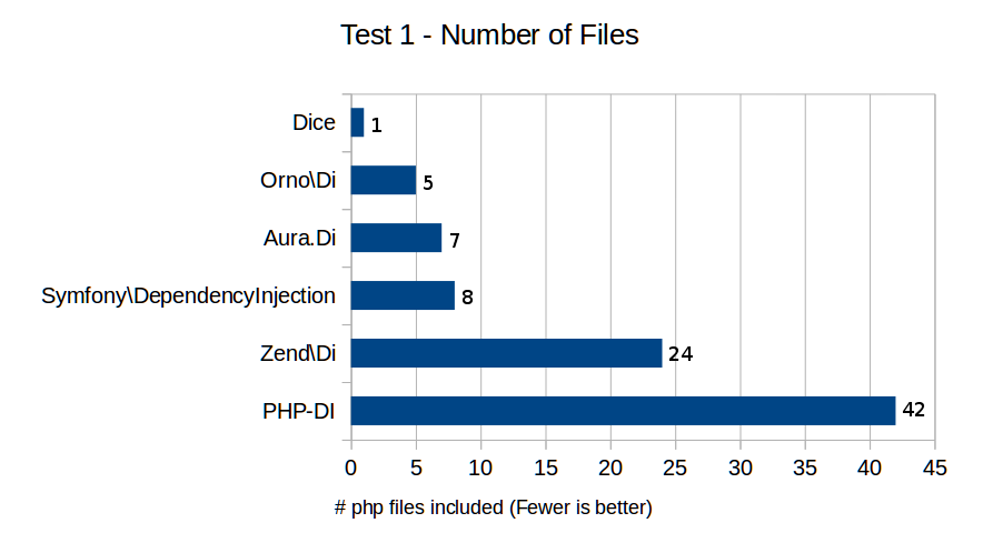 Test 1 - Number of Files