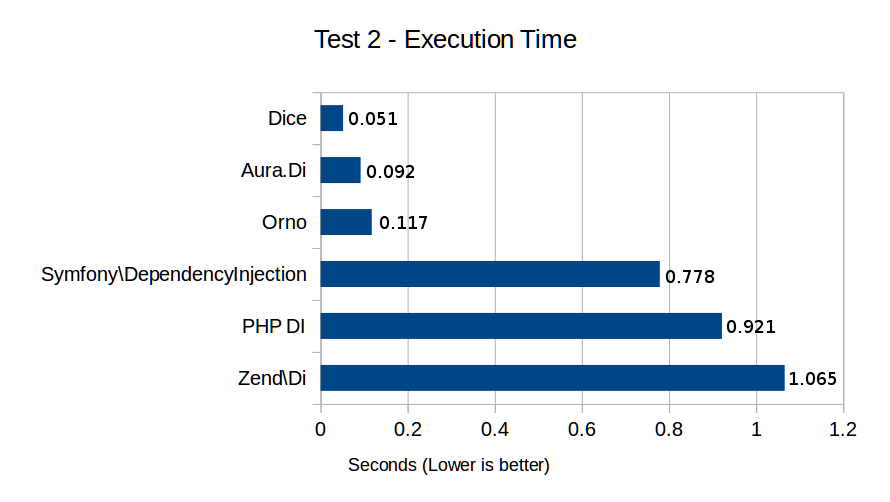 Test 2 - Execution Time