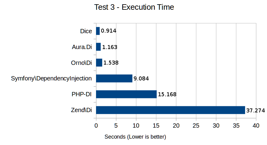 Test 3 - Execution Time