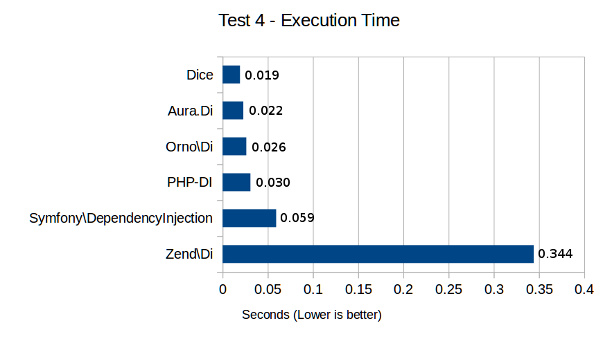 Test 4 - Execution Time
