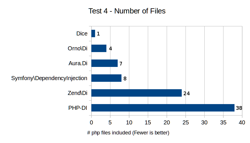 Test 4 - Number of Files