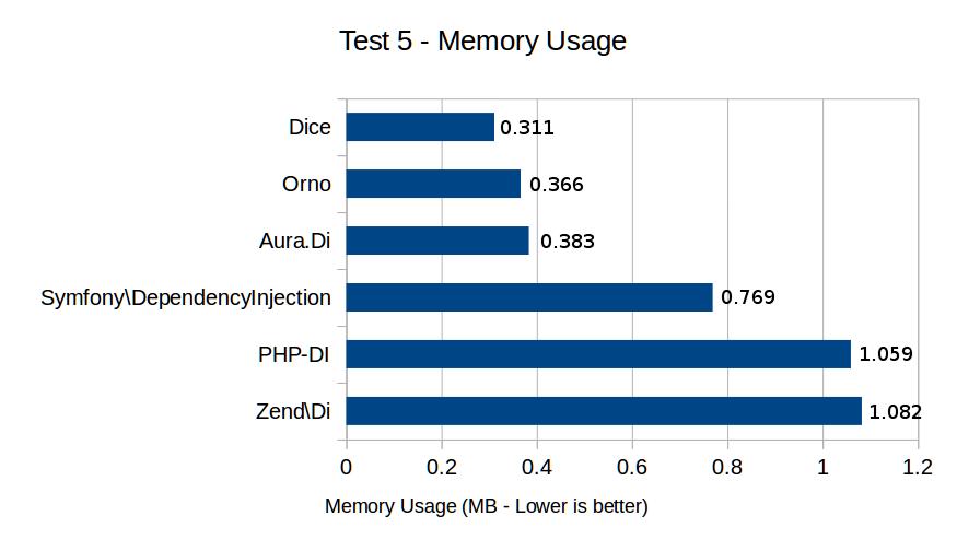 Test 5 - Memory Usage