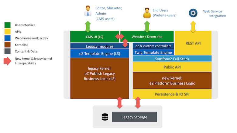 eZ Publish 5 Hybrid Architectue