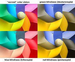 Color blindness types