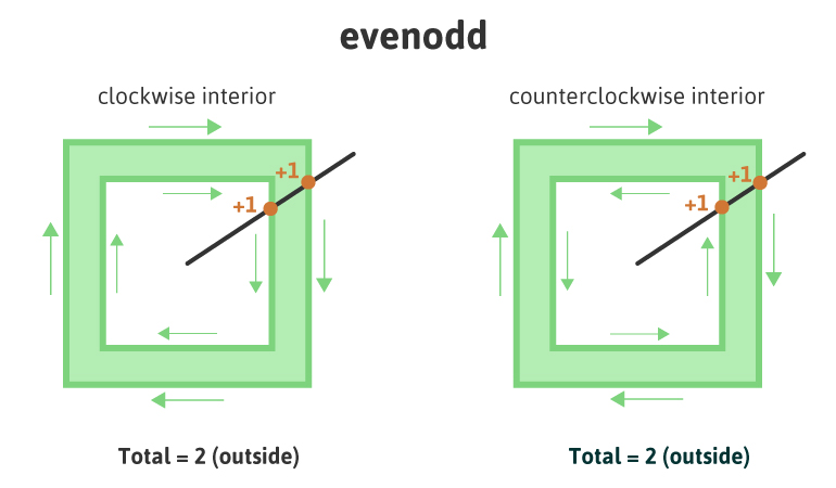 SVG evenodd Diagram