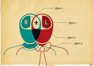 Left brain right brain diagram