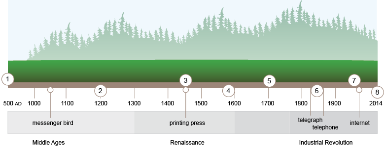 The infographic timeline mockup in Illustrator