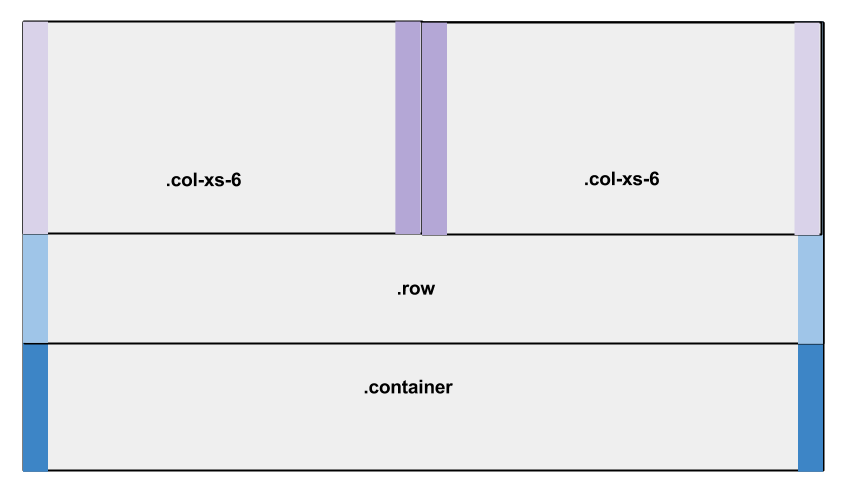 Bootstrap columns with padding