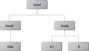 layout_dom-tree