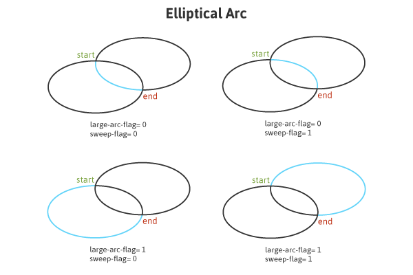 Elliptical Arc