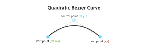 Quadratic Bézier