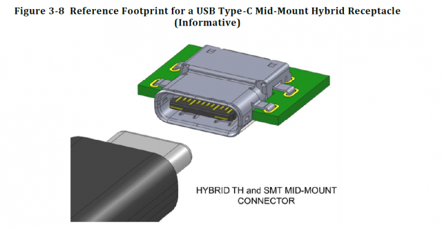Details on USB Type-C mount