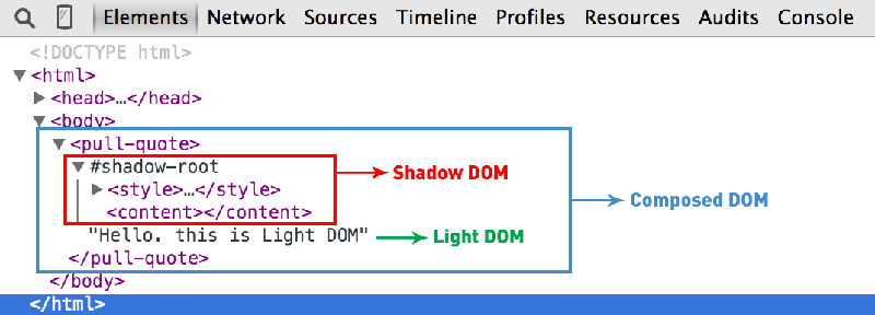 Types of DOM elements in a Custom Element