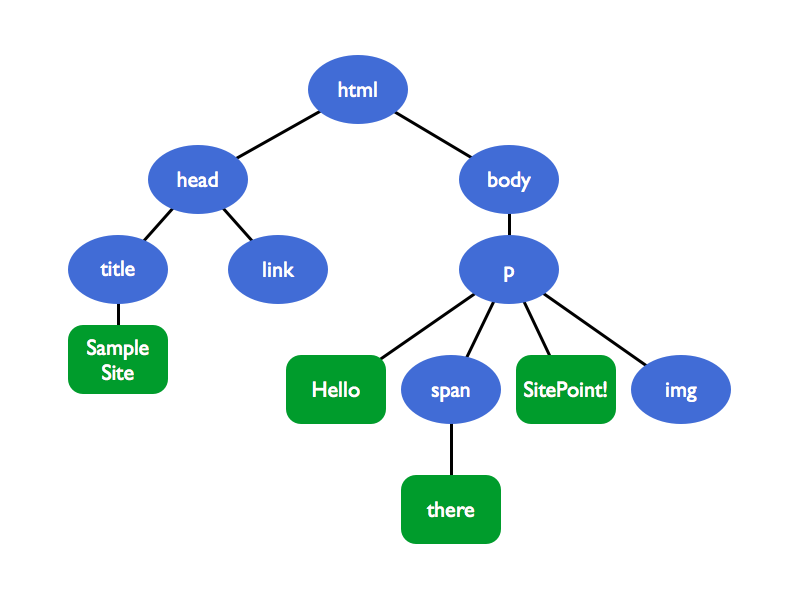 The DOM tree structure for the code snippet above