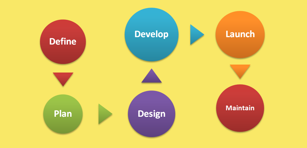 Website development flow chart