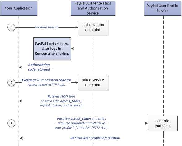 how to stop an authorization under paypal