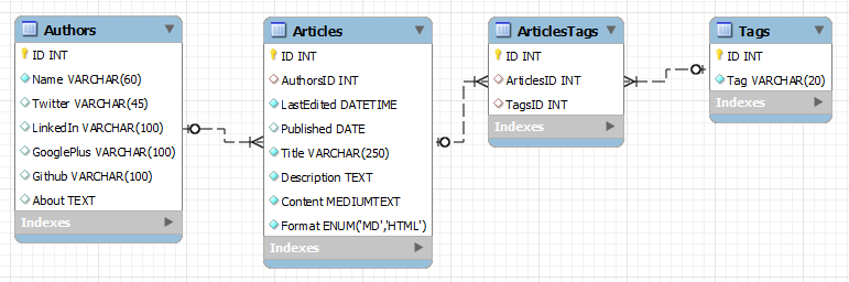 Rendering Data in Yii 2 with GridView and ListView — SitePoint