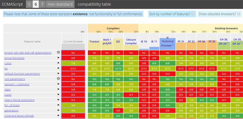 Kangax's compatibility tables