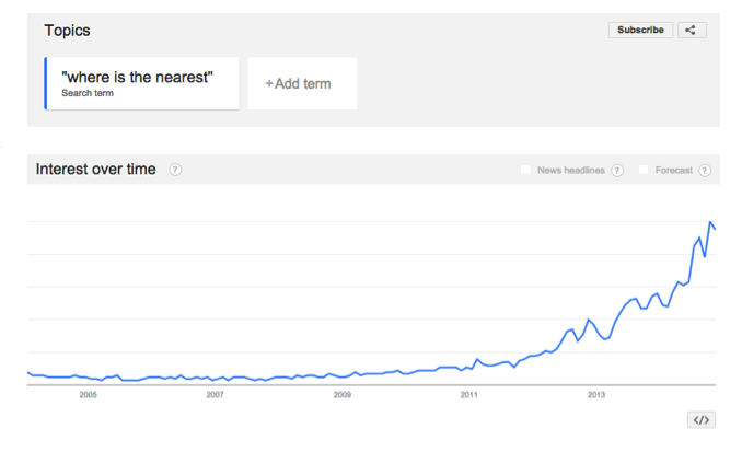 Google Trends showing increase in conversational queries