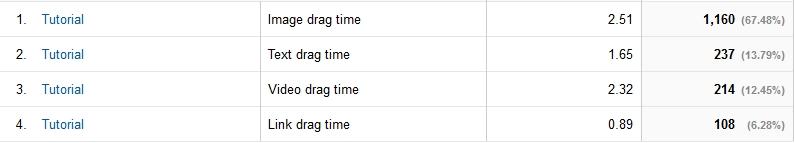 Timings table