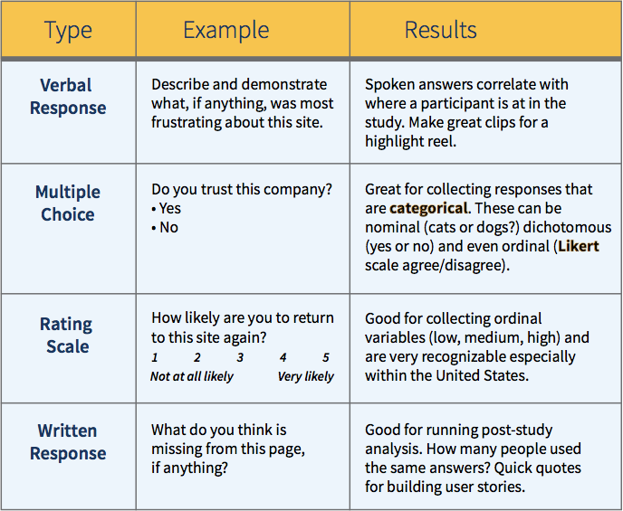 usability test plan template - usability testing goals knowing 39 why 39 before 39 how
