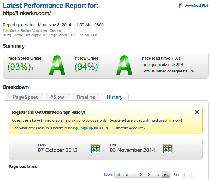 Measuring Linkedin's performance using Gtmetrix