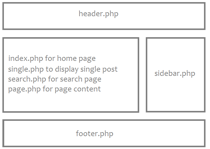 The wordpress template hierarchy a basic wordpress theme pronofoot35fo Image collections