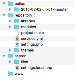 Folder structure from build