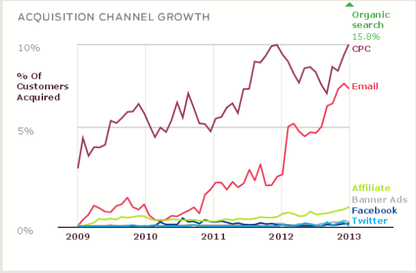 Acquisition-channel-growth-marketing-land