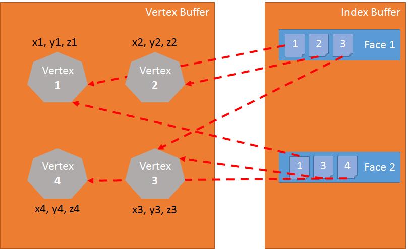 A diagram of the Vertex Buffer