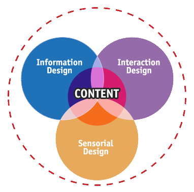 The overlap between information design, interaction design and sensorial design