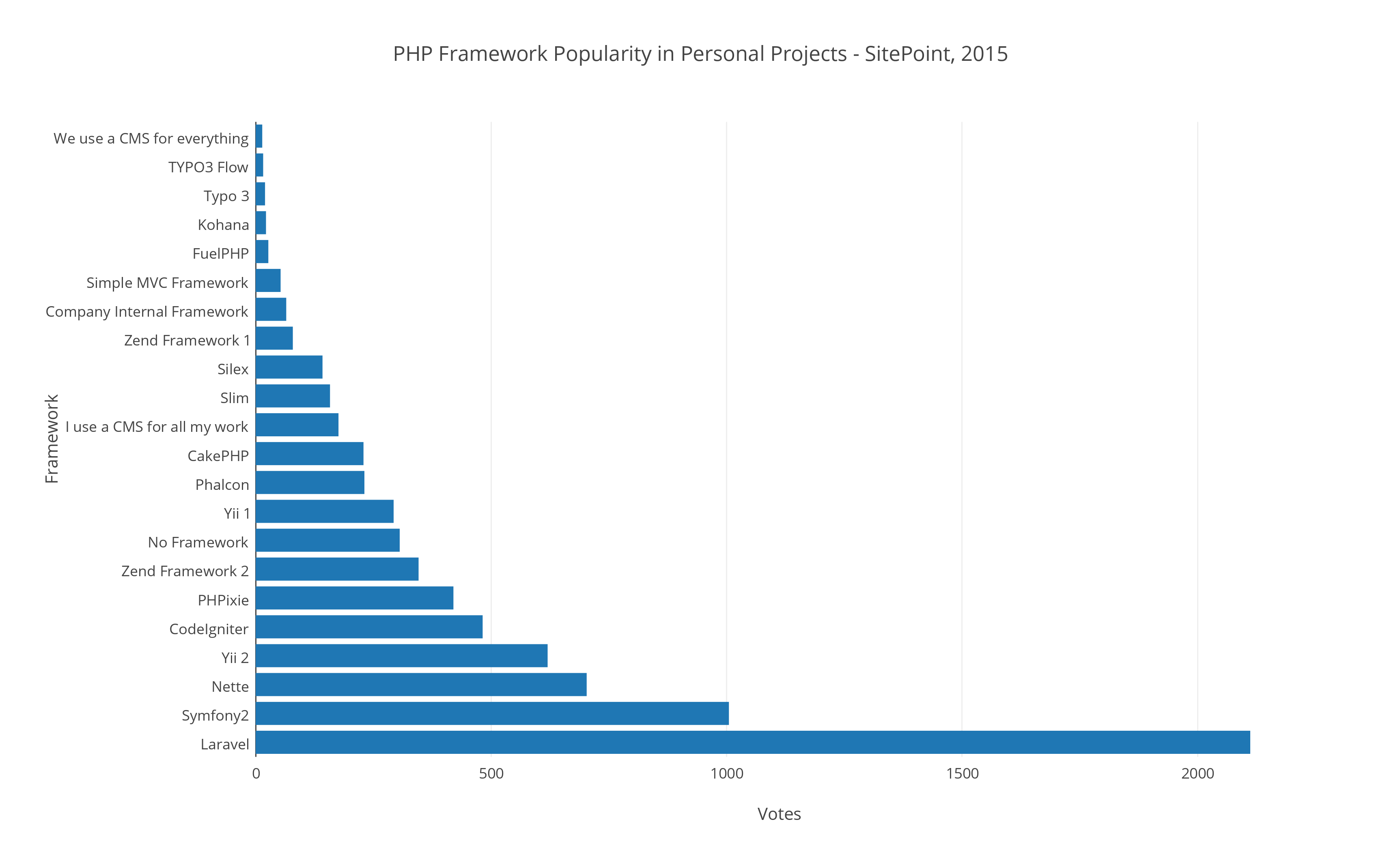 http://dab1nmslvvntp.cloudfront.net/wp-content/uploads/2015/03/1427547433php_framework_popularity_in_personal_projects_-_sitepoint2c_2015.png