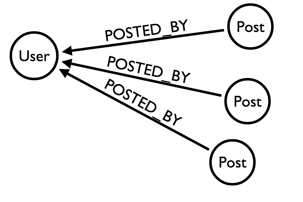 Basic user-/>post relationship&#8221; title=&#8221;&#8221;></p> <p>While such a model will work without any problems, there are some downsides to it :</p> <ul> <li>For each user, you'll need to order his posts by time to get the last one</li> <li>The order operation will grow linearly with the amount of posts and users you follow</li> <li>It forces the database to execute operations for the ordering</li> </ul> <h3 id=