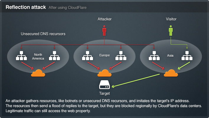 CloudFlare Illustration reflection attack