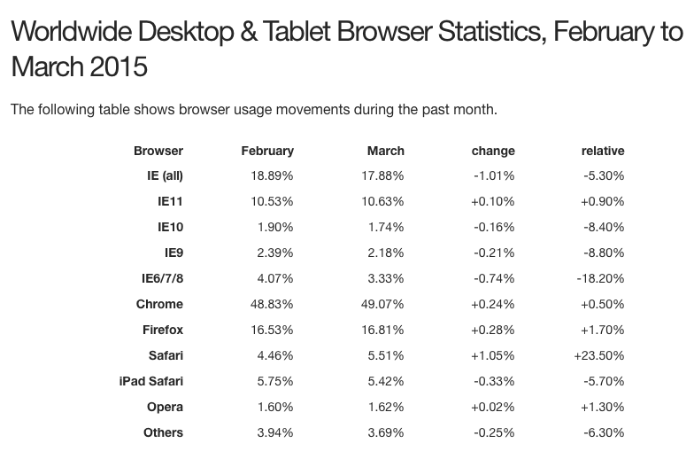 Browser stats Feb to March