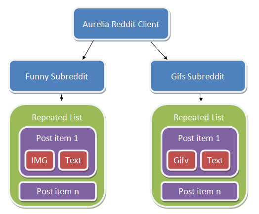 Diagram depicting flow of Aurelia Reddit Client