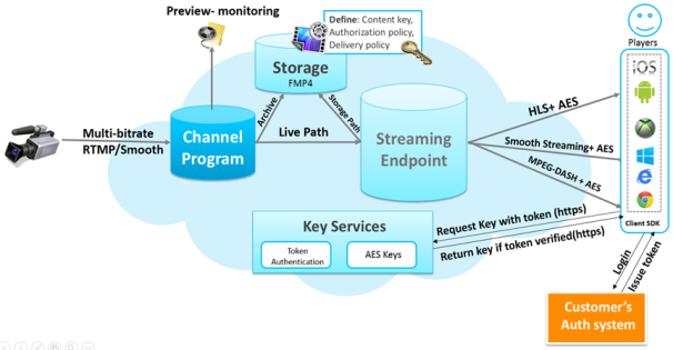 A rough diagram of the video streaming process