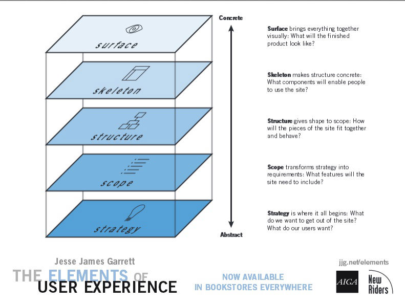 The Elements of User Experience - surface, skeleton, structure, scope, and strategy