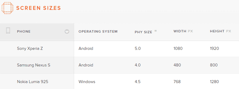 Screen Sizes