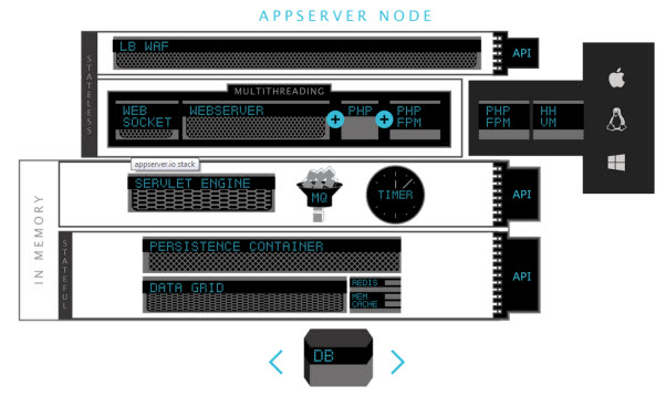 Appserver node diagram