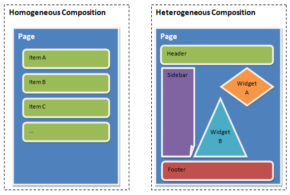 Diagram depicting homogeneous and heterogeneous composition