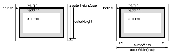 jQuery outerHeight and outerWidth example
