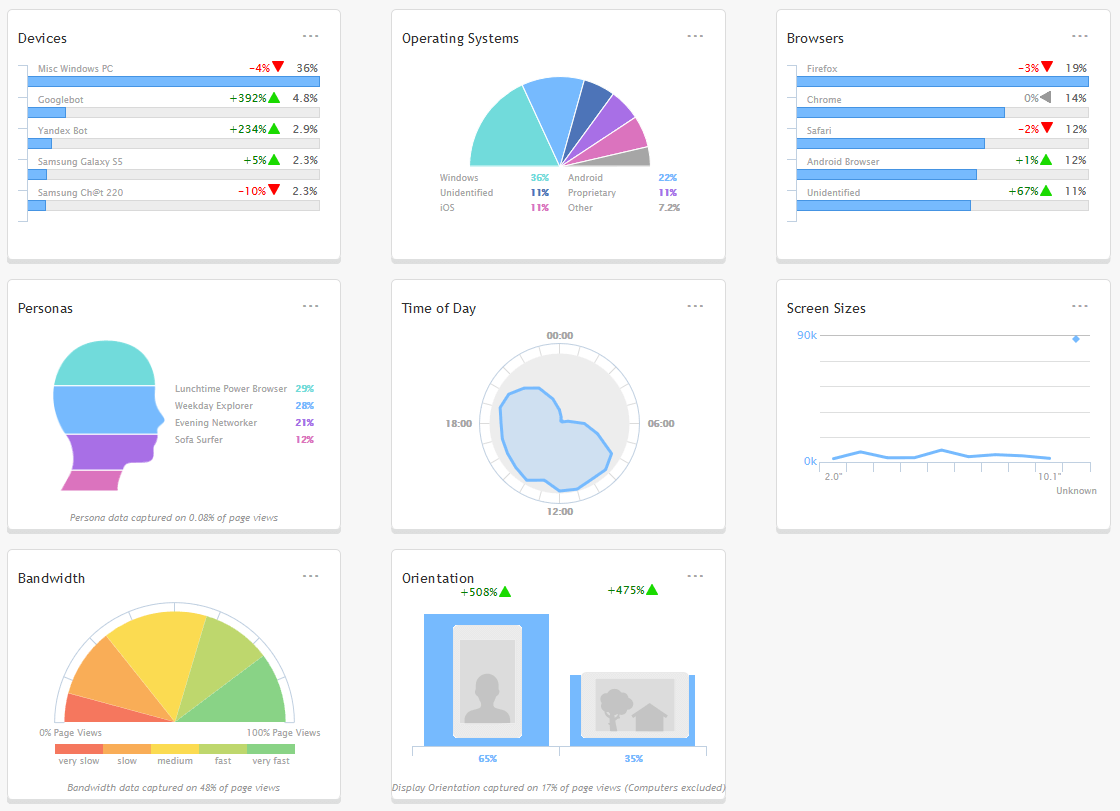 Netbiscuits charts