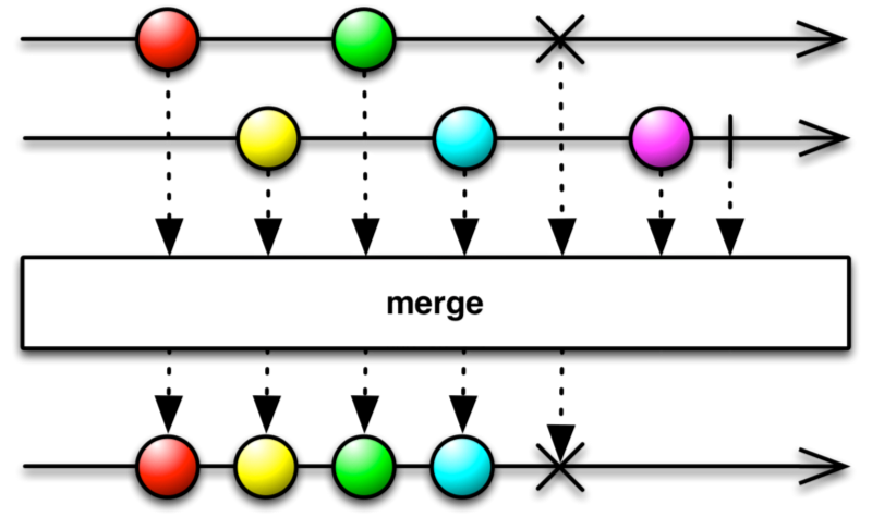 Marble diagram for .merge()