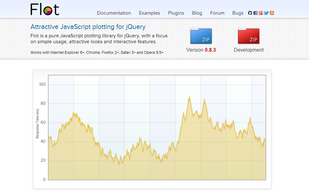 11 best jquery charting libraries sitepoint ccuart Choice Image