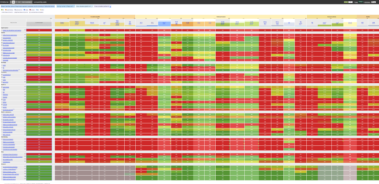 A comprehensive ES6 support grid maintained by Juriy Zaytsev