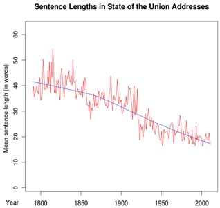 Sentence lengths over time