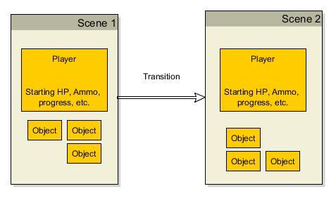 Saving Data Between Scenes in Unity — SitePoint