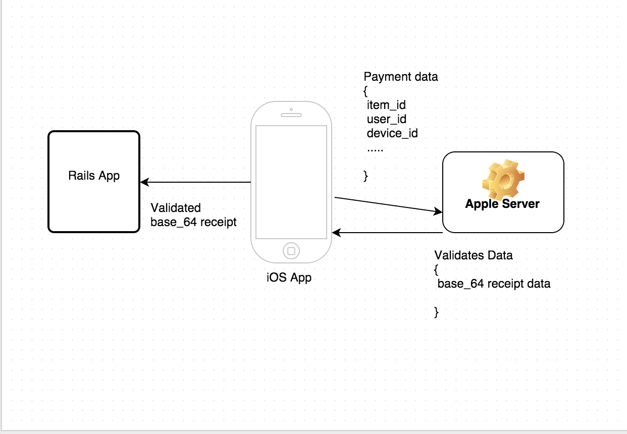 Effectively Handle iOS Payments in Rails — SitePoint